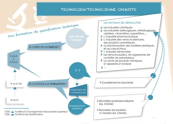 technicien chimiste